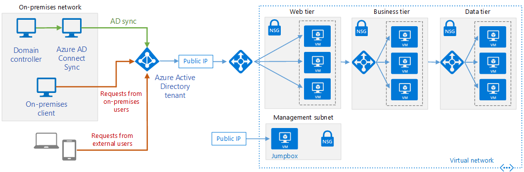 Architectural diagram of the integration of On-Premises AD & Azure AD - Pharian IT Services